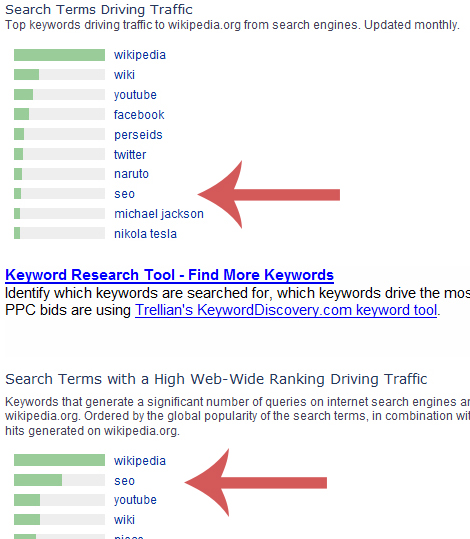 SEO drives traffic to Wikipedia