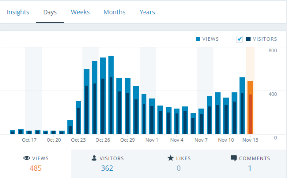 Wordpress.com site Traffic in the last few days