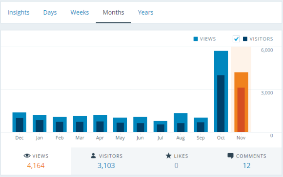 Wordpress.com site Traffic in the last few months